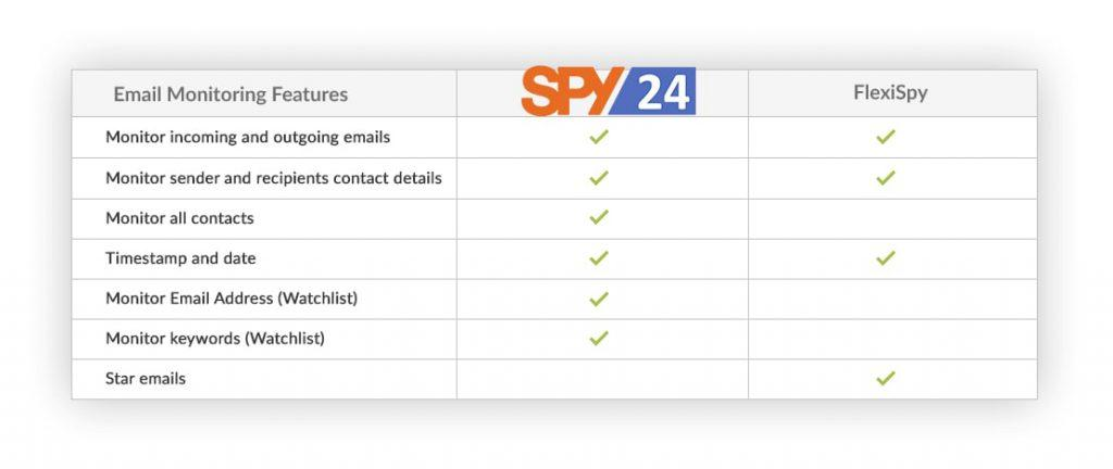 spy apps for android phone