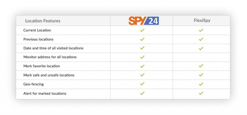 spy apps for android without having target phone