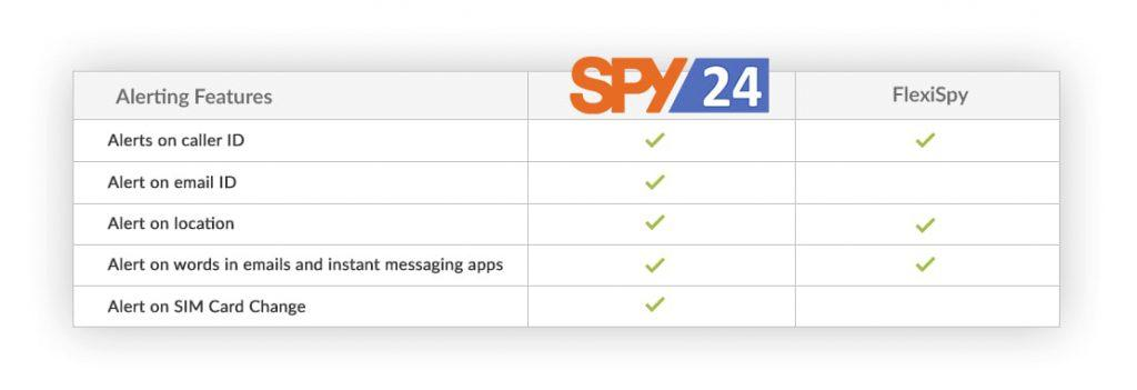 spy apps for android free trial